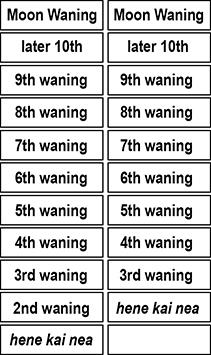 Moon waning variants, 211 pixels