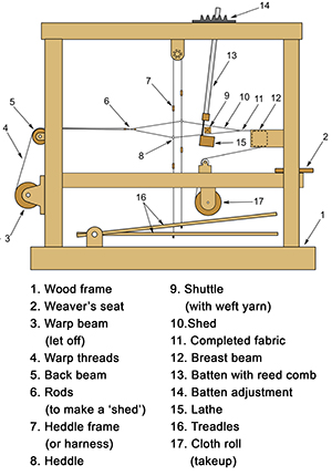 floor loom diagram