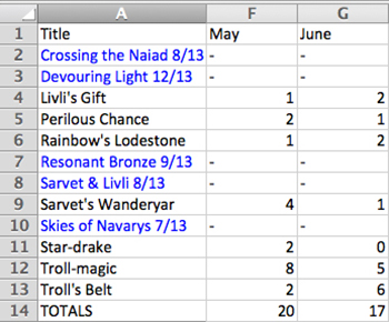 Sales stats May - June 2013